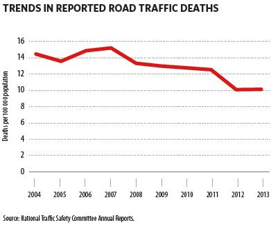Road safety situation in Viet Nam from 2004 to 2013  (The Global status report on road safety 2015)