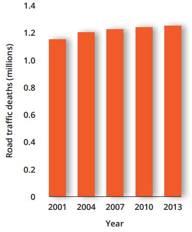 Number of road traffic deaths globally in 2013